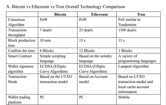 TRON- TRX Comparison