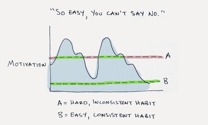 small habit graph
